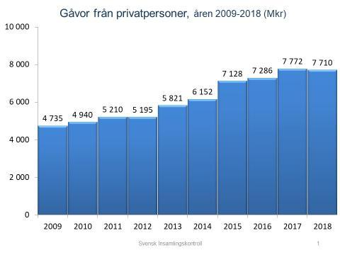 Ny statistik: svenskarna skänker mindre pengar till välgörenhet