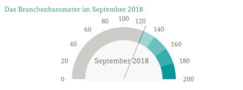 DATEV-Branchenbarometer bleibt auf hohem Niveau