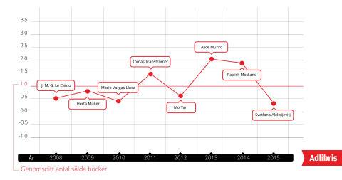 Index försäljning Nobelprisbelönade författare 2008-2015 (antal sålda böcker)