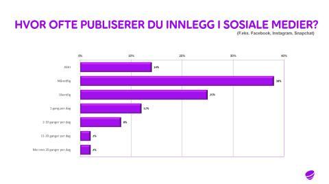 Hvor ofte publiserer du innlegg i sosiale medier?