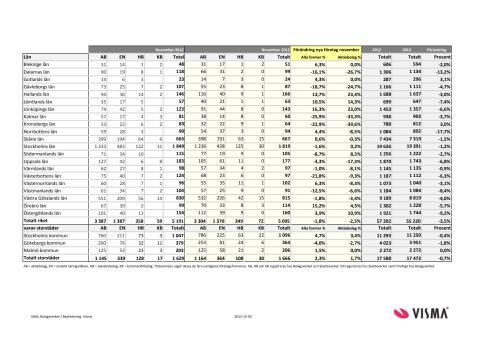 Vismas månadsrapport för nyföretagandet (november 2013)