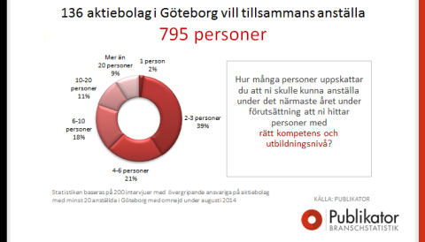 136 företag i Göteborg vill anställa ytterligare 795 personer