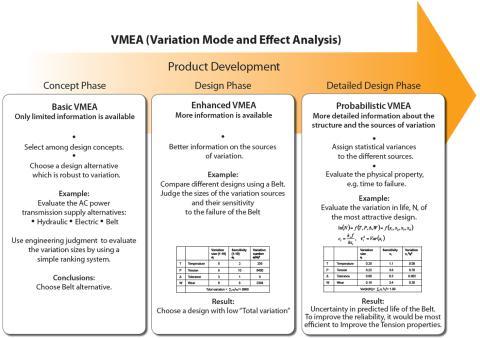 Summering av VMEA-metoden