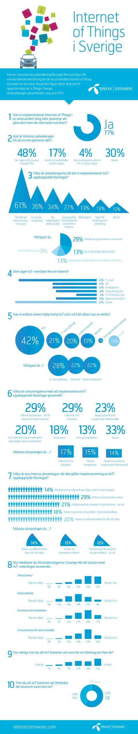 """Infografik från rapporten """"Internet of Things i Sverige - en nulägesanalys"""""""