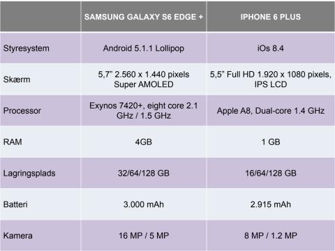 Samsung Galaxy S6 edge+ vs. iPhone 6 Plus