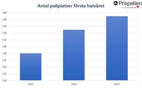 Pallplatser första halvåren 2015, 2016, 2017