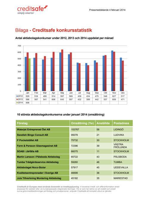 Bilaga - Creditsafe konkursstatistik januari 2014