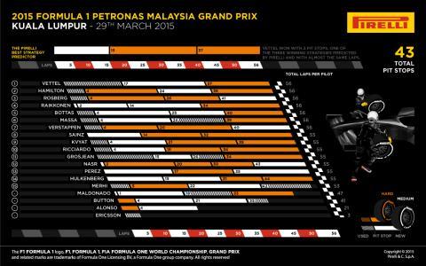 Statistik Malaysias GP #2