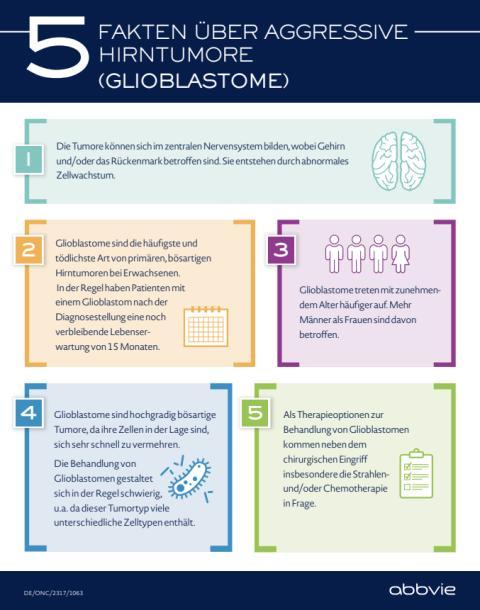 5 Fakten über aggressive Hirntumore (Glioblastome)