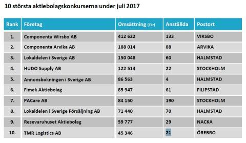 Konkurser juli 2017 - topp 10
