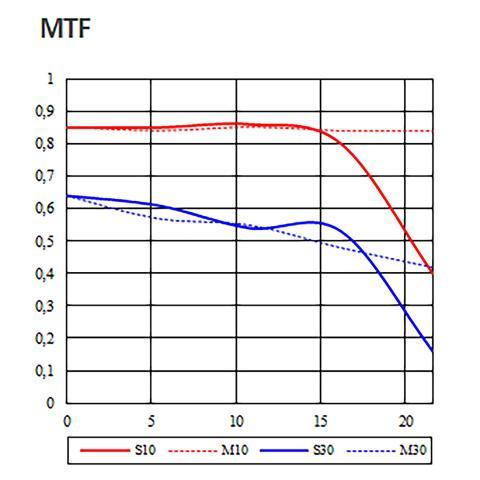 Samyang AF 85_1.4F_MTF_22796_8