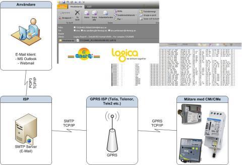 Elvacos produkter skickar data direkt till Logica Debatt