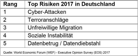 Executive Opinion Survey 2017: Top Risiken 2017 in Deutschland