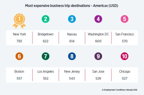 New York remains the most expensive location in the world for business travel