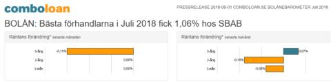 BOLÅN: Bästa förhandlarna i Juli 2018 fick 1,06% hos SBAB