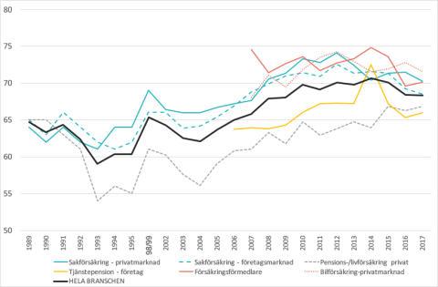 SKI Försäkring 1989-2017
