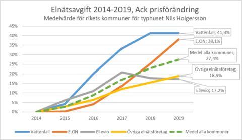 Elnätsavgift 2014-2019 Nils Holgerssonrapporten 2019
