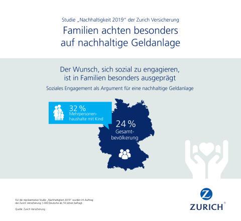 Infografik: Der Wunsch, sich sozial zu engagieren, ist in Familien besonders ausgeprägt