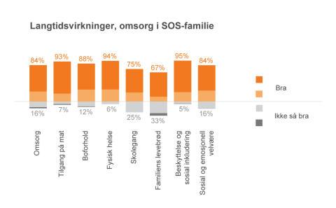 Langtidsvirkninger,-omsorg-i-SOS-familie