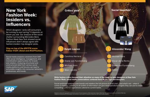 Infografik - Modeveckan i New York
