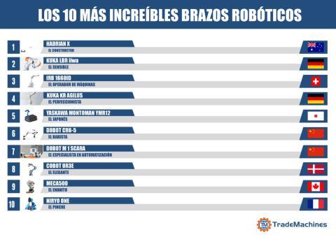 Los 10 más innovadores brazos robóticos