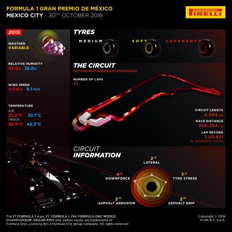 Historia möter nutid vid Mexikos GP, 28-30 oktober
