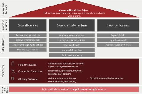 Fujitsu's Connected Retail Approach