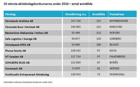 10 största aktiebolagskonkurserna under 2016 - antal anställda
