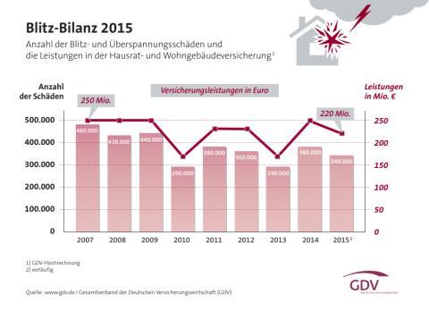 Weniger Blitzschäden 2015 - Versicherer zahlen 220 Millionen Euro