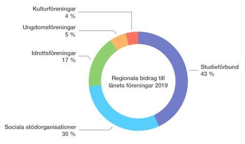 Inga kulturföreningar i Lindesberg får del av regionala föreningsbidragen