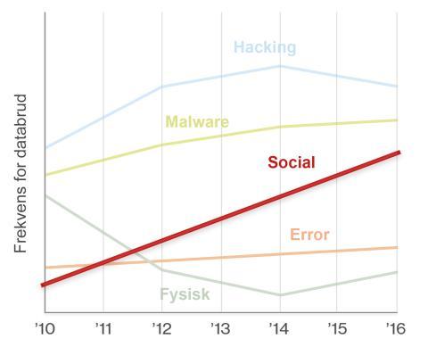 Social hacking er ifølge Verizon det, der har størst global vækst lige nu