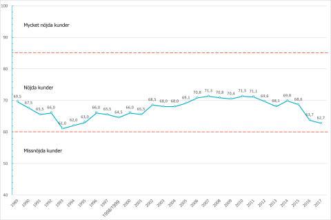 Graf SKI kundnöjdhet bankbranschen 1989-2017