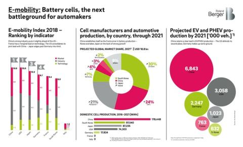 E-mobility: Battery Cells, the next battlegroud for automakers