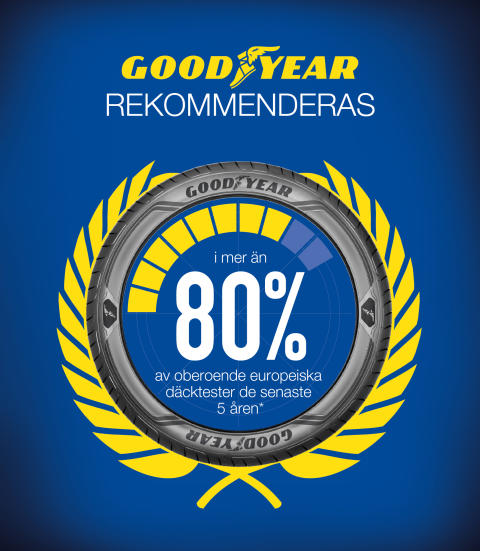 Goodyear 80% rekommendation