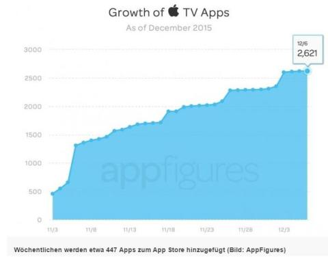 Statistik_AppleTV
