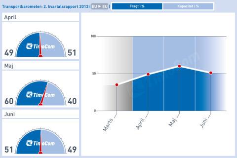 TimoComs transportbarometer afslutter 2. kvartal med en overvægt af fragttilbud