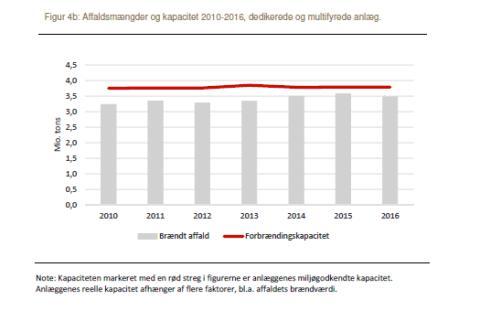 Danske forbrændingsanlæg forbrændte 3,5 mio. tons affald i 2016