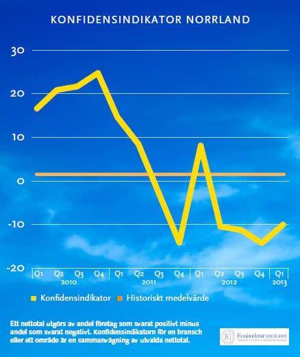 Tydligt trendbrott i Norrland enligt unik konjunkturrapport