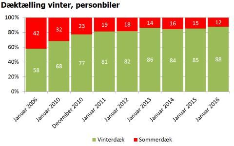Dæktælling vinter, personbiler