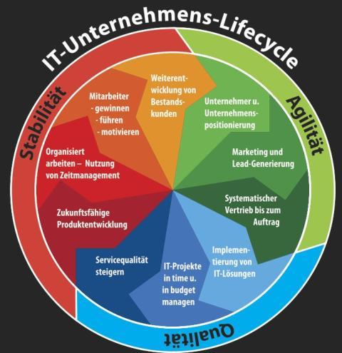 6. IT-Unternehmertag liefert neue Impulse und Ideen zur erfolgreichen Unternehmenssteuerung