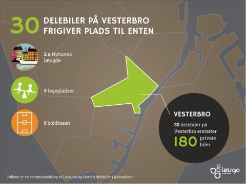 Delebiler kan skabe bedre byliv på Vesterbro
