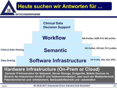 Alle reden über Plattformstrategien und Interoperabilität - hier wird das Wissen vermittelt !