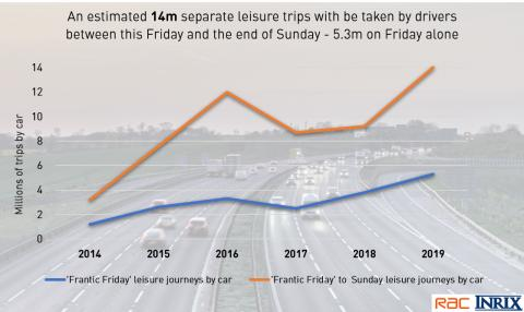 How does summer 2019 compare to previous years' traffic levels?