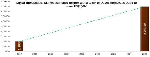 Digital Therapeutics Market Presumed to garner US$ 8,941.1 Mn and to Register 20.8% CAGR Till 2025