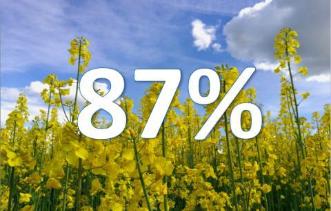 Svenskarna har höga tankar om livsmedelsindustrin och om Sverige som mat- och dryckesland