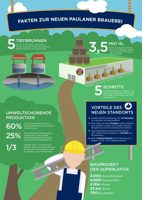 Infografik Neubau Brauerei