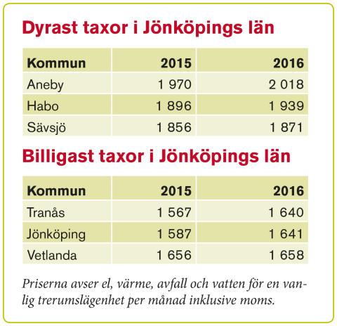 Tabell slutrapport Jönköping