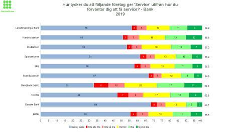 Länsförsäkringar Bank bäst på service av bankerna!