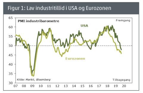 Barometer: Stadig forhøjet risiko for recession