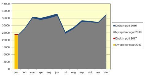 Nya bilar ökade med 7,4 procent